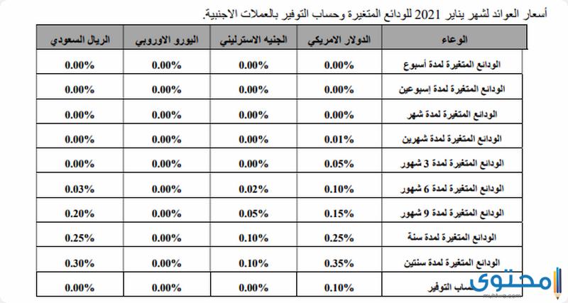 أنواع شهادات بنك البركة مصر الإسلامي - موقع محتوى