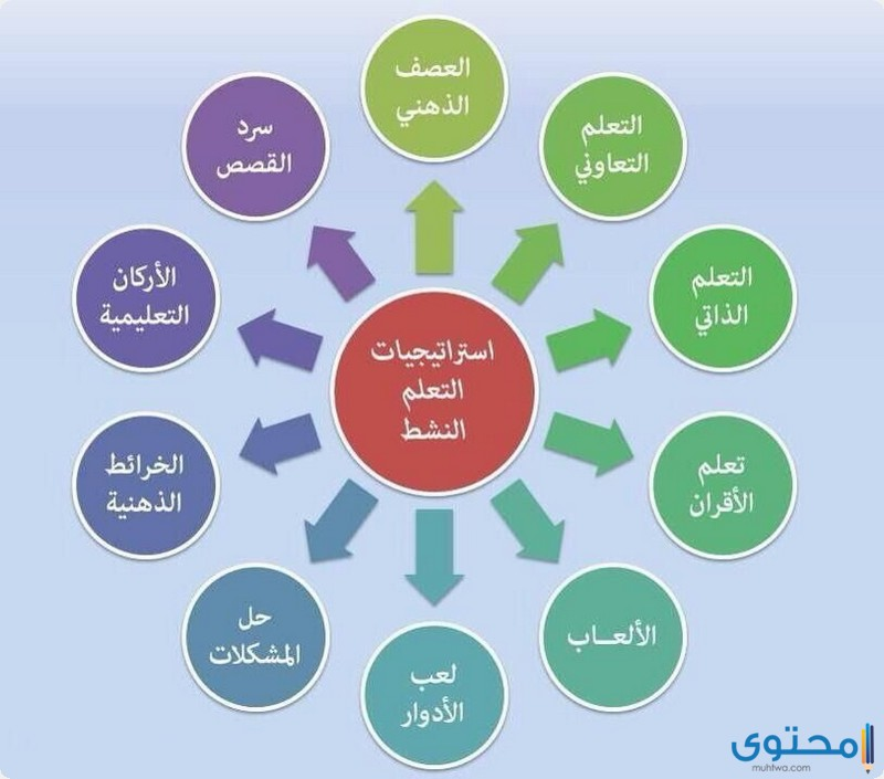 استراتيجية جدول التعلم في الرياضيات