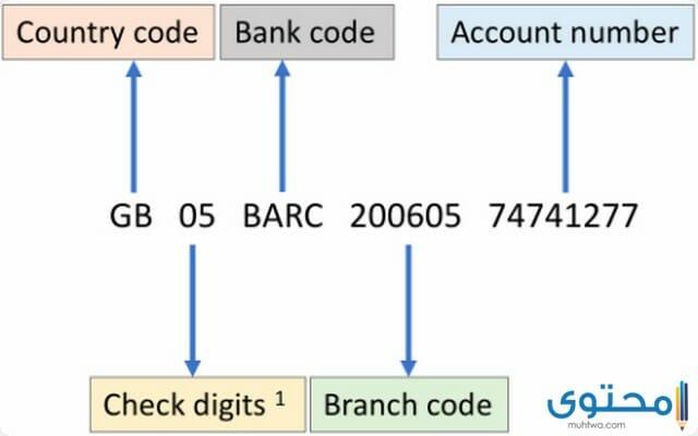 كيف أعرف رقم الحساب من الايبان 2021 موقع محتوى