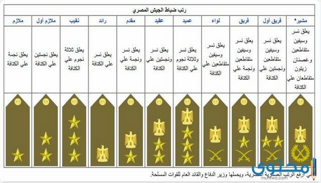 الرتب العسكرية المصرية