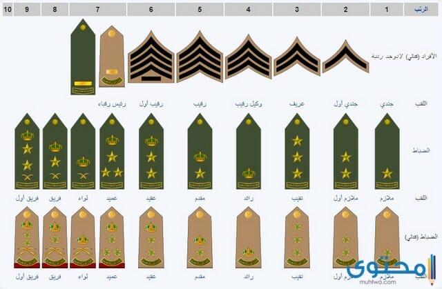 الرتب العسكرية