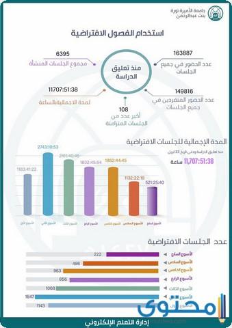 القبول الإلحاقي في جامعة نوره