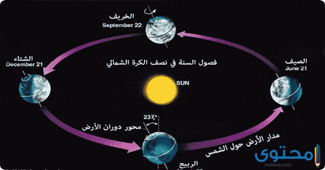 المسار الذي تتبعه الأرض في دورانها