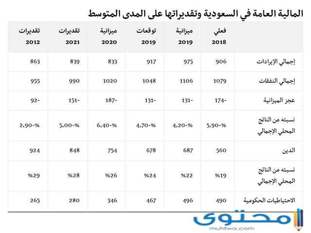 الميزانية في السعودية
