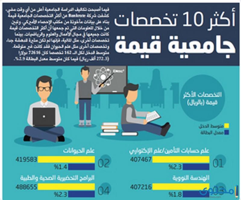 تخصصات مطلوبة في سوق العمل السعودي