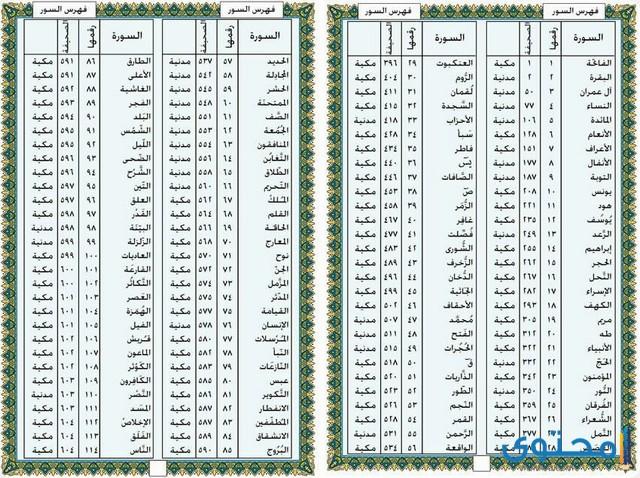 ترتيب نزول السور في القرآن