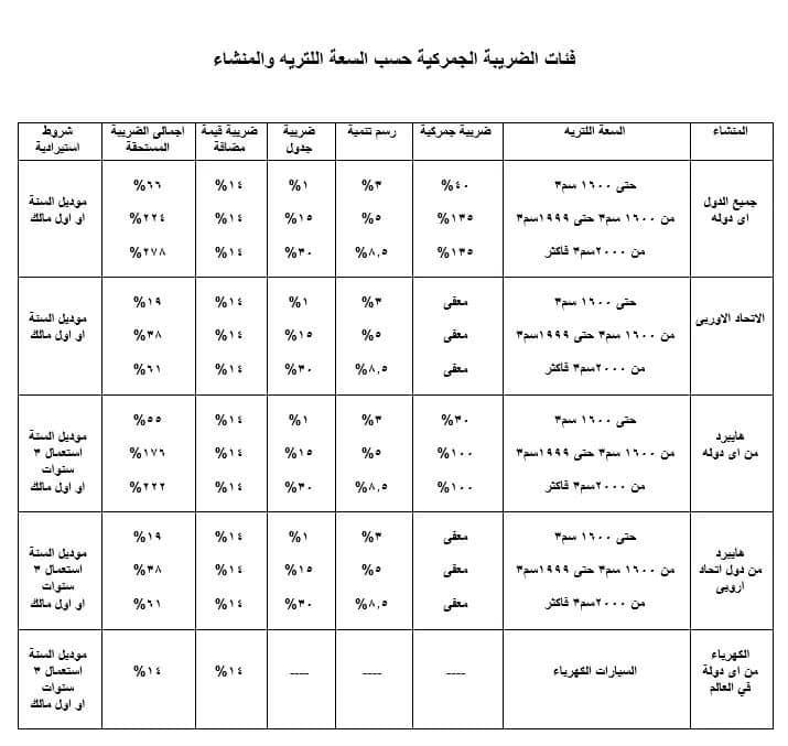 أسعار جمارك السيارات فى مصر 2020 موقع محتوى