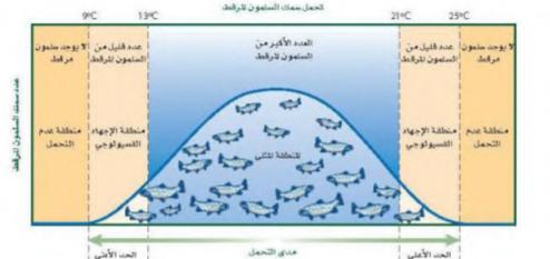 حل كتاب علم البيئة مقررات 1443