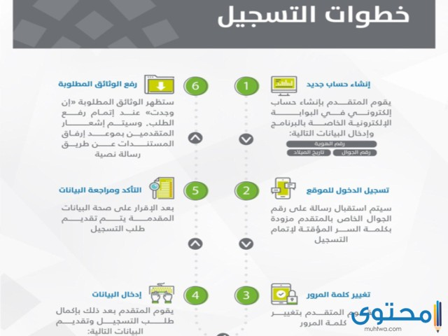 خطوات التسجيل في حساب المواطن