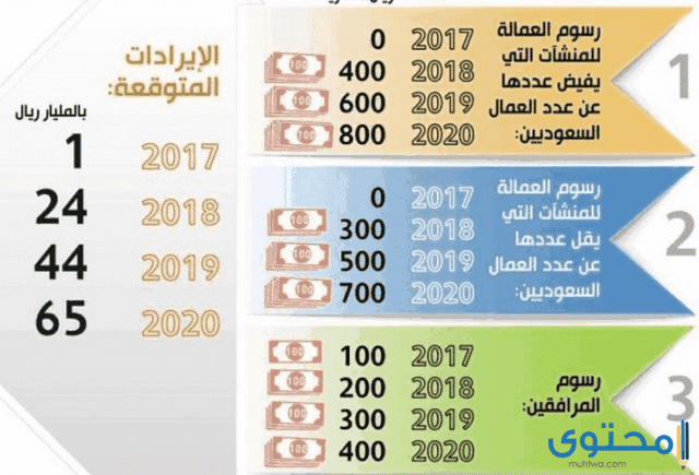 رسوم مكتب العمل الجديدة في السعودية 1441