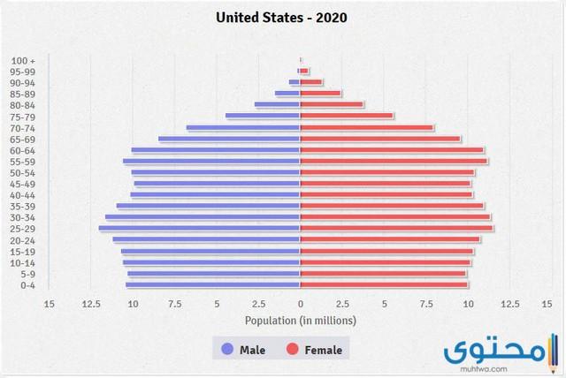 سكان الولايات المتحدة الأمريكية