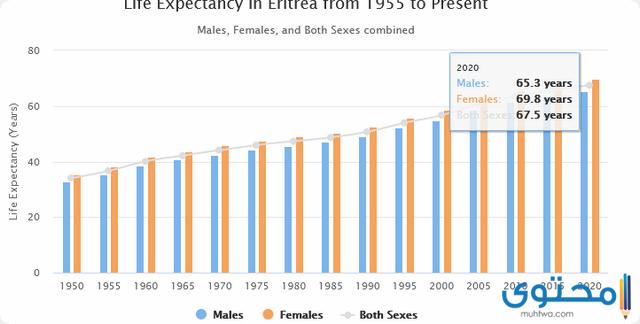سكان اريتريا