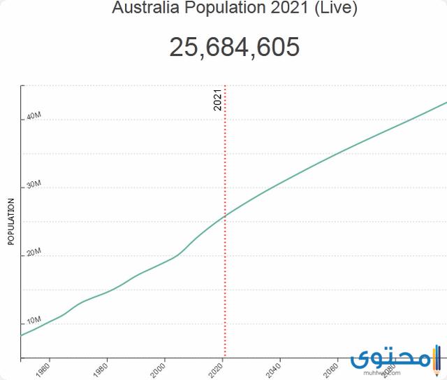 عدد سكان استراليا بالتفصيل 2021 موقع محتوى