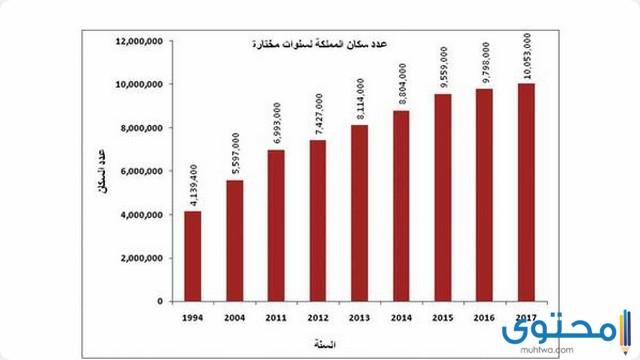 سكان الأردن
