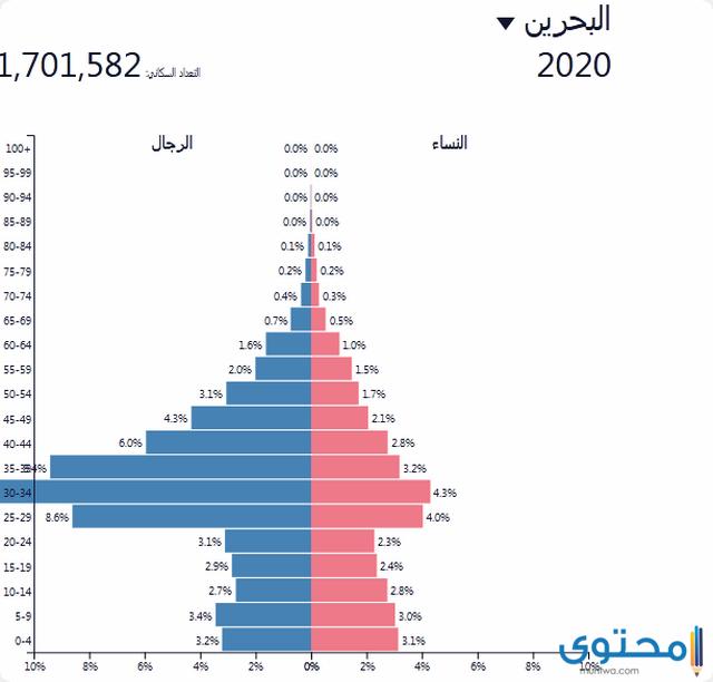 كم عدد سكان البحرين 2021 بالتفصيل موقع محتوى