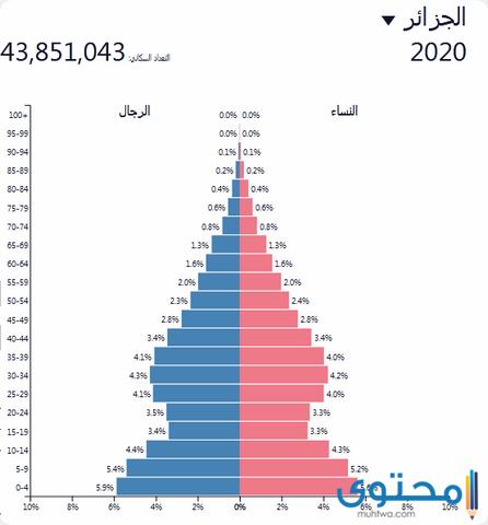 سكان الجزائر