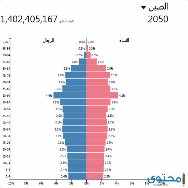 كم عدد سكان الصين 2021 بالتفصيل موقع محتوى
