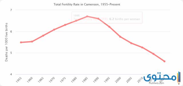 سكان الكاميرون