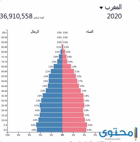 سكان المغرب