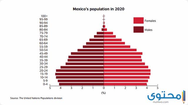 سكان المكسيك