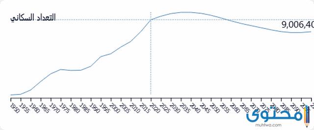 عدد سكان النمسا 2021 بالتفصيل موقع محتوى