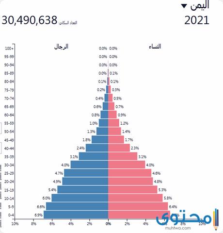 كم عدد سكان اليمن 2021 موقع محتوى