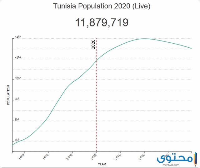 سكان تونس