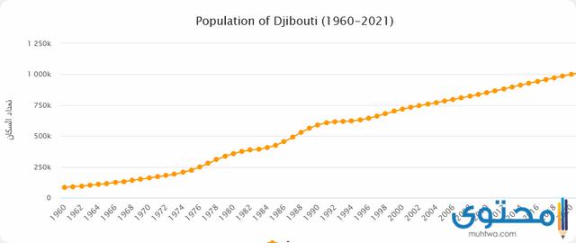 سكان جيبوتي