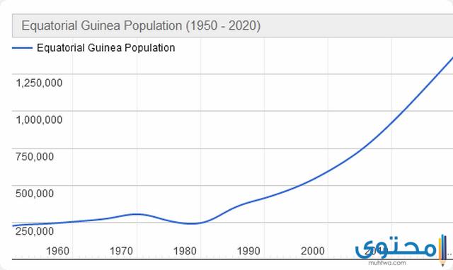 سكان غينيا الاستوائية