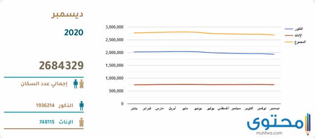 سكان قطر