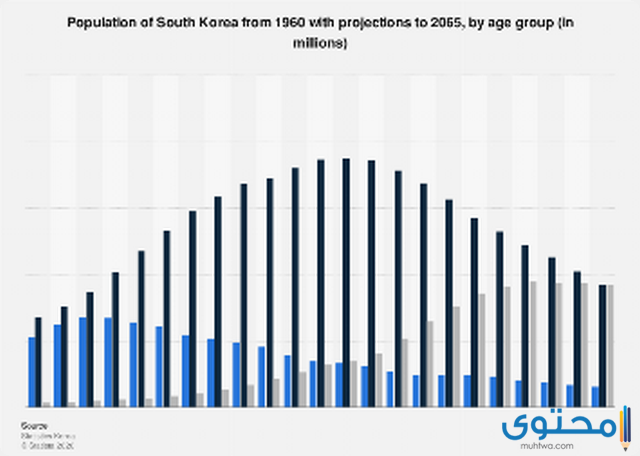 سكان كوريا الجنوبية