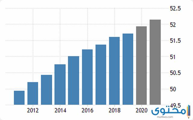 عدد سكان كوريا الجنوبية 2021 بالتفصيل موقع محتوى