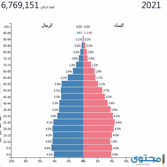 سكان لبنان