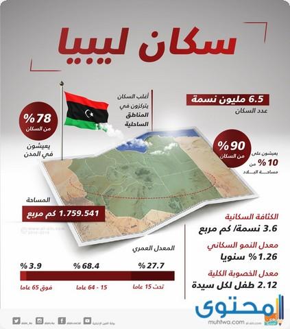 سكان ليبيا