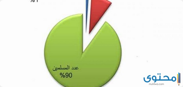 عدد المسلمين في العالم