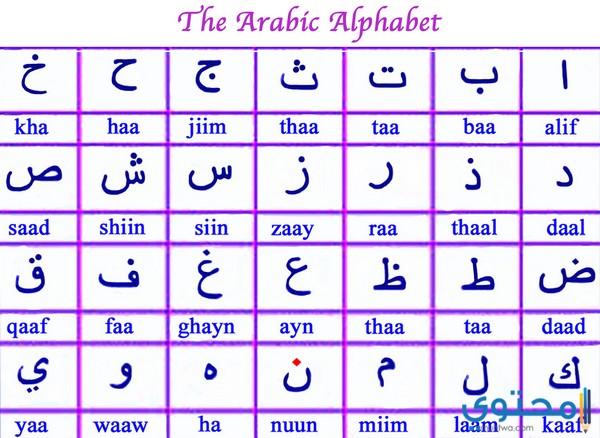 دلالات ومعاني الحروف الأبجدية