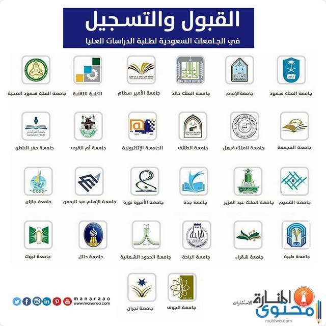نتائج القبول في الجامعات السعودية