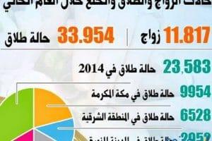 حقوق المرأة المطلقة في السعودية