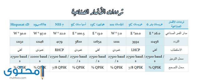تردد قناة عمان العامة نايل سات