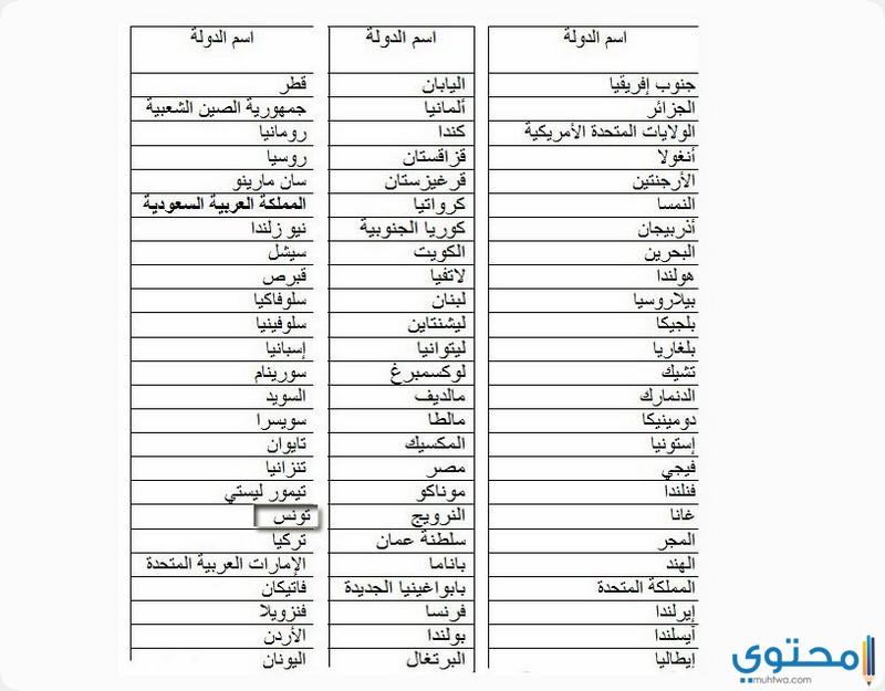 الدول التي لاتحتاج فيزا للسعوديين
