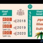 رسوم مكتب العمل 2018 للعمالة الوافدة