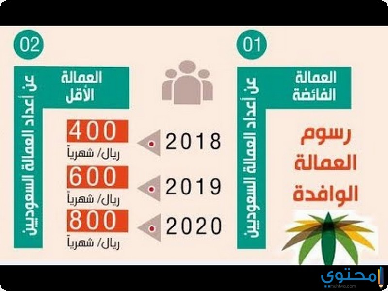 رسوم مكتب العمل 2019 للعمالة الوافدة